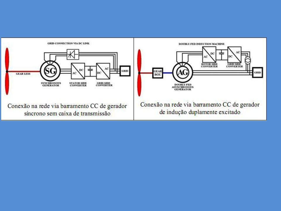Usina Eólica Pedra do Sal PI 20MW – 18 unidades Parque Eólico de Osório RS – 150MW – 75 unidades