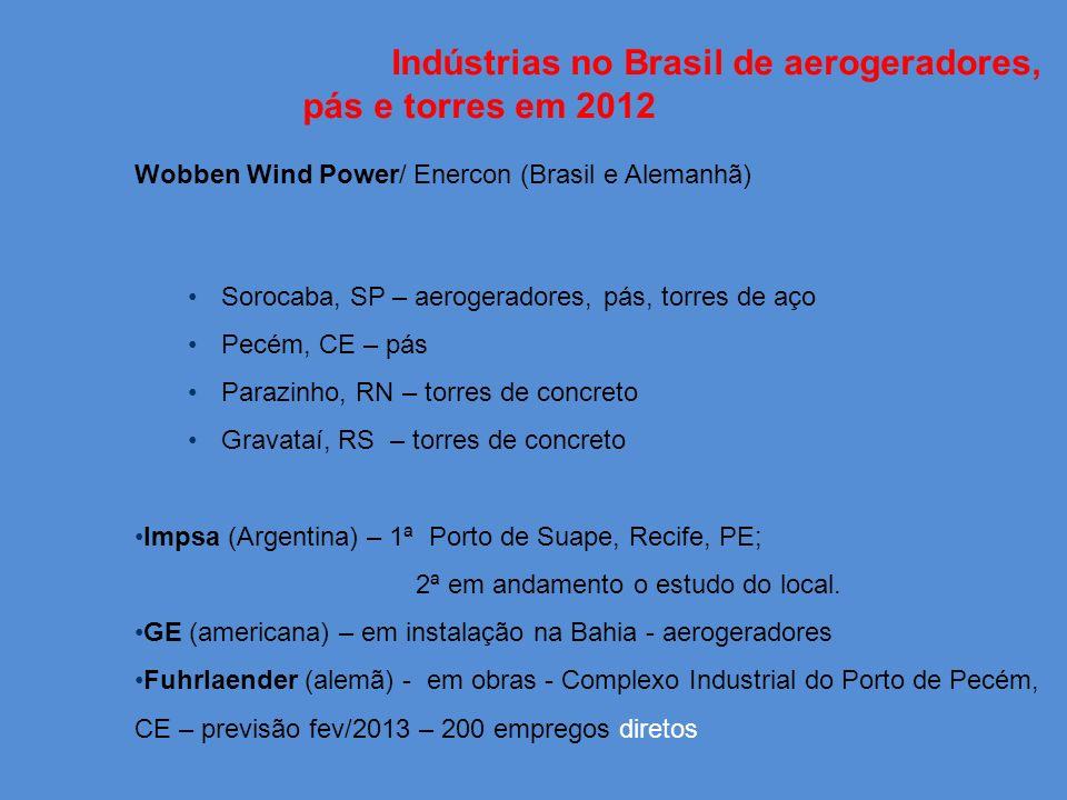 Indústrias no Brasil de aerogeradores, pás e torres em 2012 Wobben Wind Power/ Enercon (Brasil e Alemanhã) Sorocaba, SP – aerogeradores, pás, torres de aço Pecém, CE – pás Parazinho, RN – torres de concreto Gravataí, RS – torres de concreto Impsa (Argentina) – 1ª Porto de Suape, Recife, PE; 2ª em andamento o estudo do local.