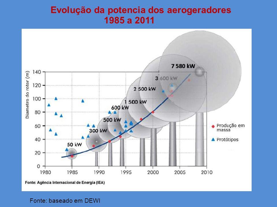 Evolução da potencia dos aerogeradores 1985 a 2011 Fonte: baseado em DEWI diam. 126 m