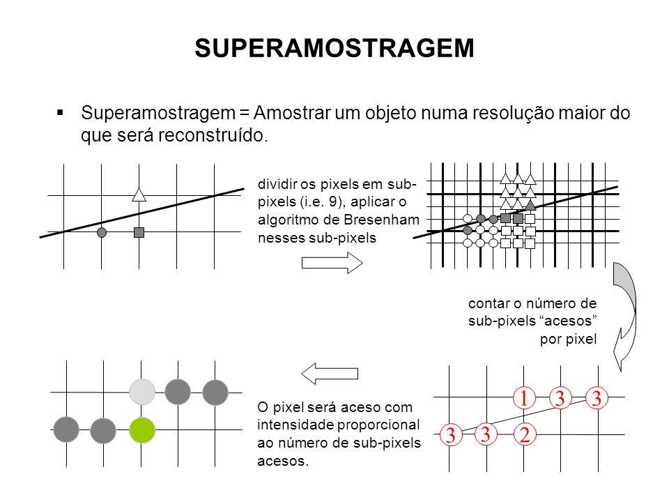 SUPERAMOSTRAGEM Superamostragem = Amostrar um objeto numa resolução maior do que será reconstruído. dividir os pixels em sub- pixels (i.e. 9), aplicar