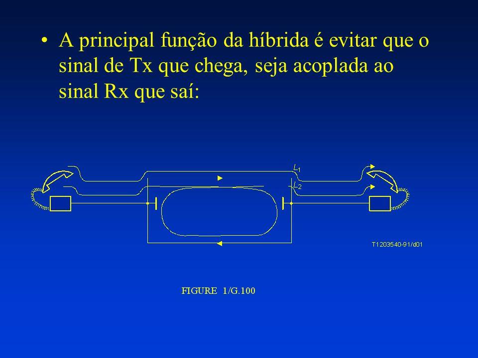 A principal função da híbrida é evitar que o sinal de Tx que chega, seja acoplada ao sinal Rx que saí: