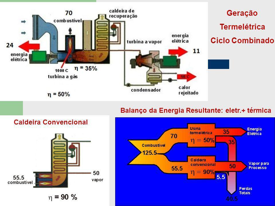 Geração Termelétrica Ciclo Combinado Caldeira Convencional Balanço da Energia Resultante: eletr.+ térmica