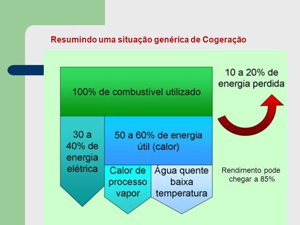 Resumindo uma situação genérica de Cogeração Rendimento pode chegar a 85%