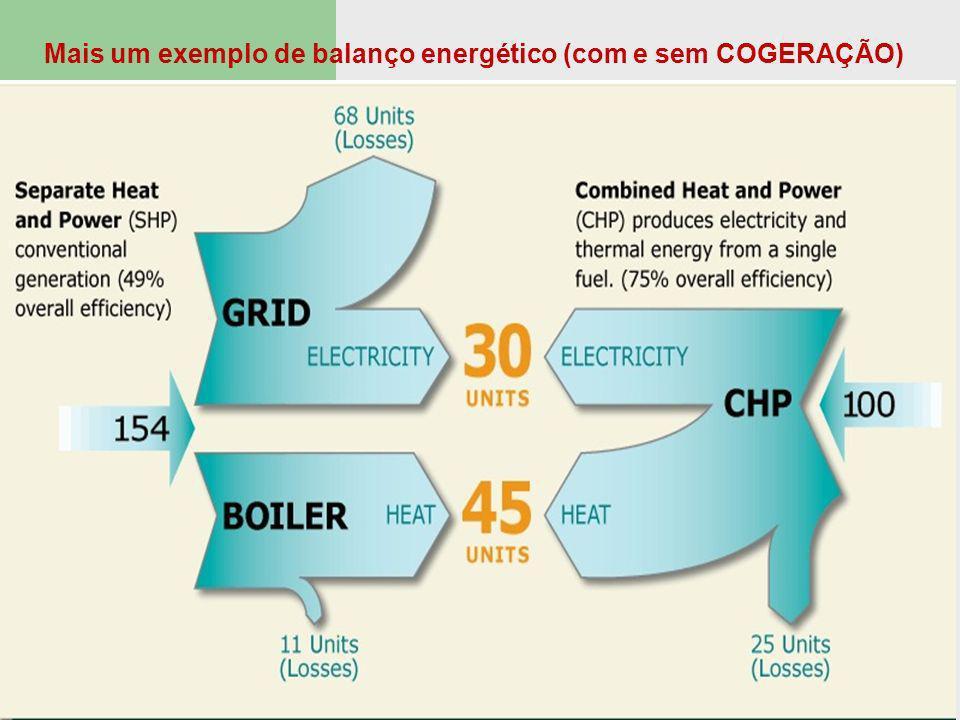 Mais um exemplo de balanço energético (com e sem COGERAÇÃO)