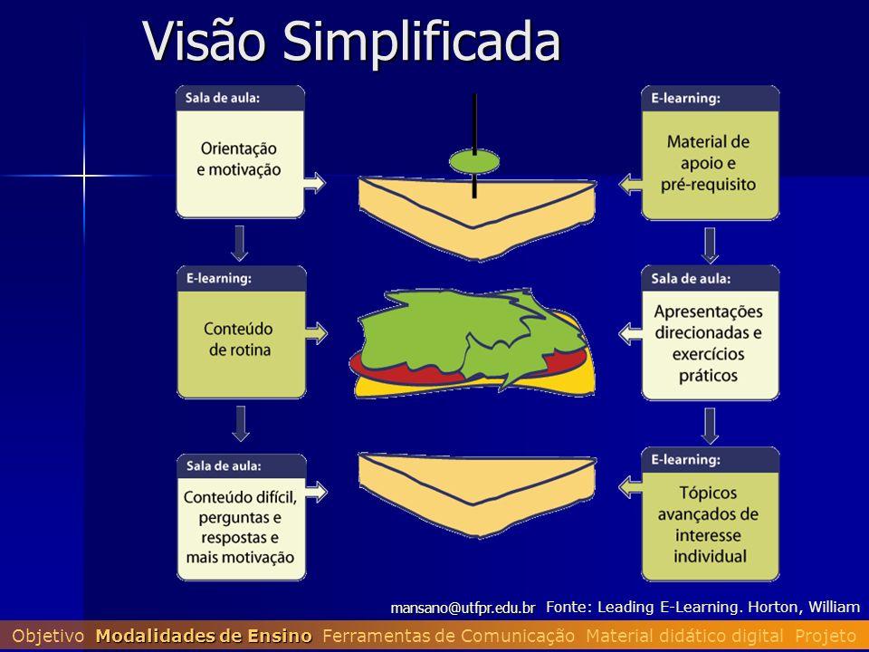 mansano@utfpr.edu.br Visão Simplificada Fonte: Leading E-Learning. Horton, William Modalidades de Ensino Objetivo Modalidades de Ensino Ferramentas de