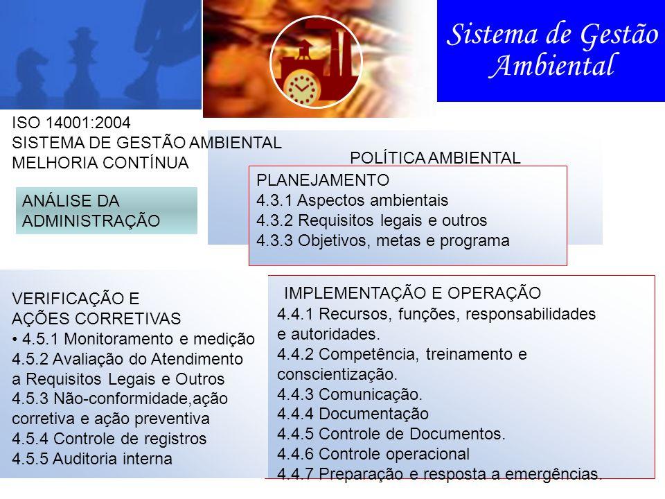 Sistema de Gestão Ambiental POLÍTICA AMBIENTAL PLANEJAMENTO 4.3.1 Aspectos ambientais 4.3.2 Requisitos legais e outros 4.3.3 Objetivos, metas e progra