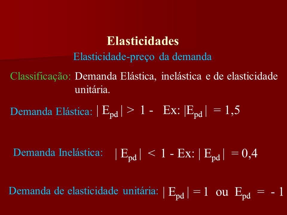 Elasticidades Elasticidade-preço da demanda Fatores que afetam: Disponibilidade de bens substitutos Essencialidade do bem Importância relativa do bem no orçamento do consumidor Horizonte de tempo