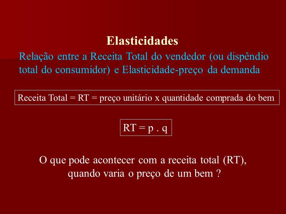 Elasticidades Elasticidade-preço cruzada da Demanda Variação percentual na quantidade demandada, dada a variação percentual no preço de outro bem, ceteris paribus.