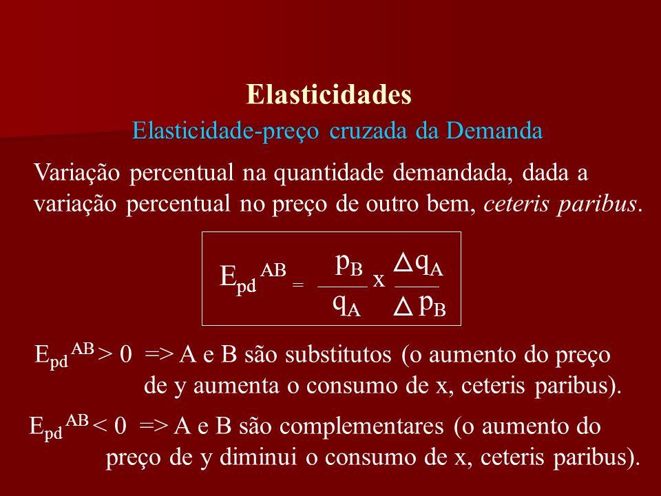 Elasticidades Elasticidade-renda da Demanda Variação percentual na quantidade demandada, dada uma variação percentual na renda do consumidor, ceteris paribus.
