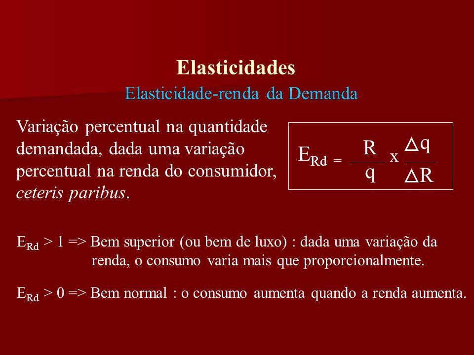 Elasticidades Elasticidade-renda da Demanda E Rd = R q q R x E Rd Bem inferior : a demanda cai quando a renda aumenta.