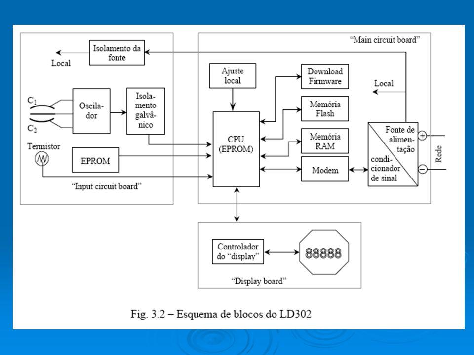 Especificações funcionais Fluido do processo – Líquido, gás ou vapor.