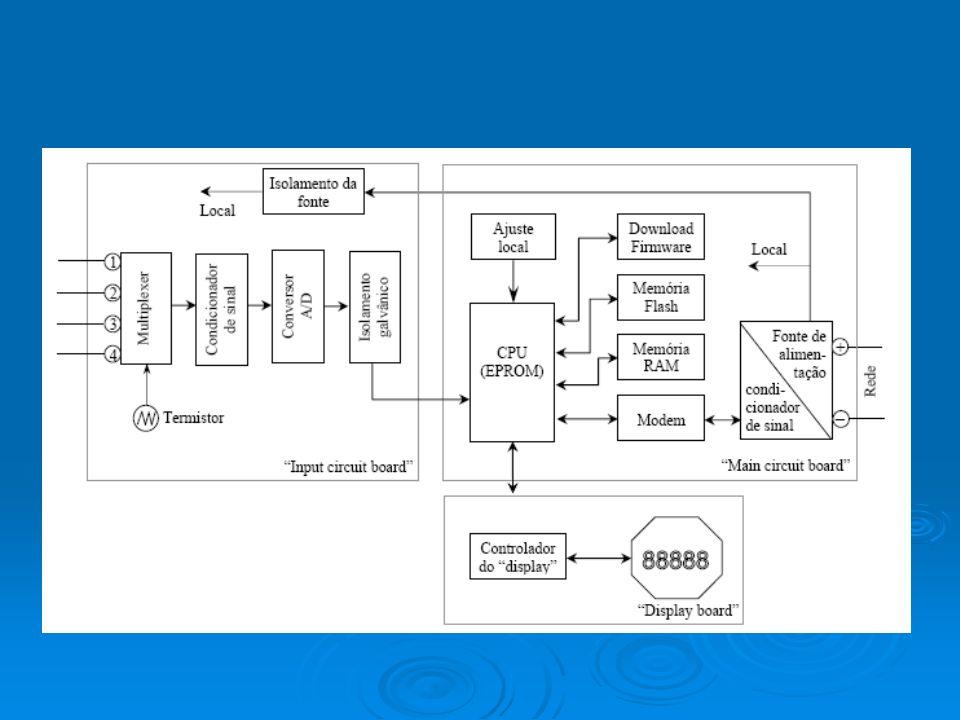 Especificações funcionais Sinal de saída – Sinal digital, Foundation Fieldbus, 31.25 kbit/s, alimentado pela rede.