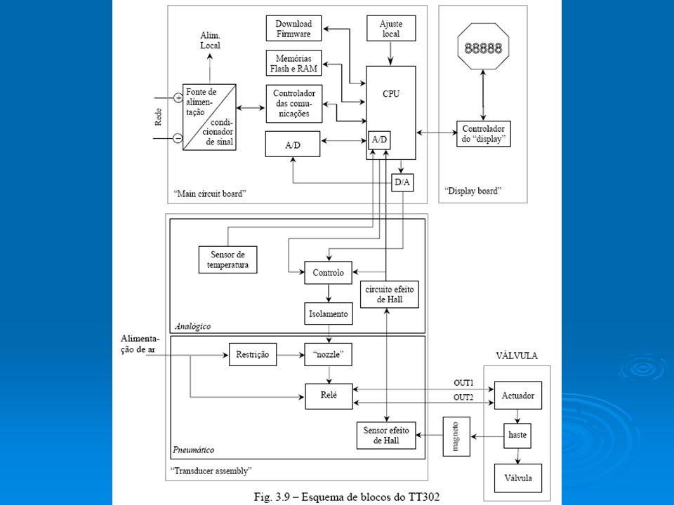 Especificações funcionais Pressão de Alimentação 1.4-7 bar (20-100 psi).