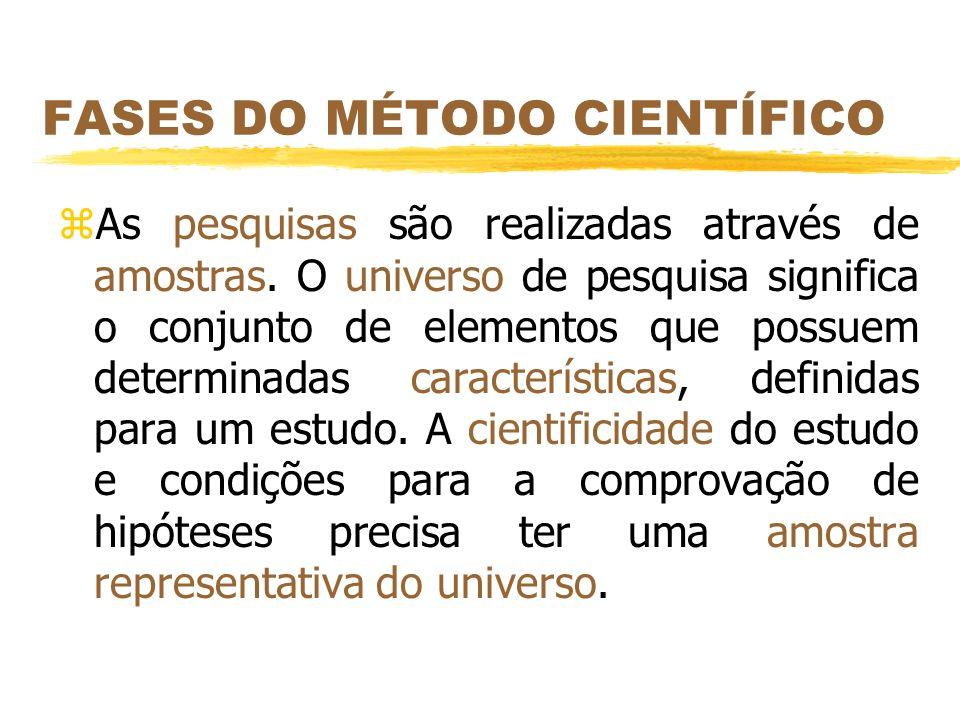 FASES DO MÉTODO CIENTÍFICO zAs pesquisas são realizadas através de amostras. O universo de pesquisa significa o conjunto de elementos que possuem dete