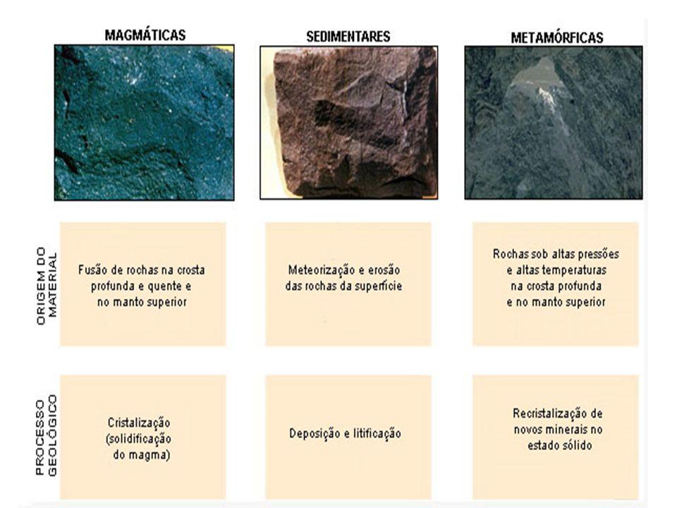 Magmáticas ou ígneas (ignis=fogo); Metamórficas; Sedimentares.