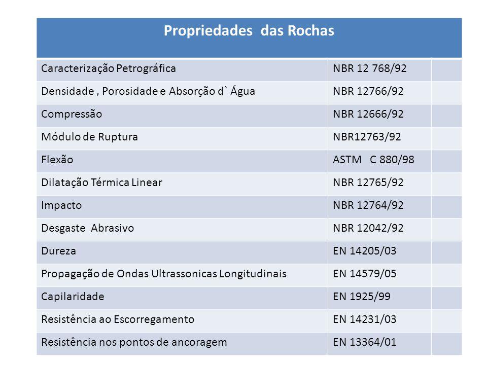 Propriedades das Rochas Caracterização PetrográficaNBR 12 768/92 Densidade, Porosidade e Absorção d` ÁguaNBR 12766/92 CompressãoNBR 12666/92 Módulo de