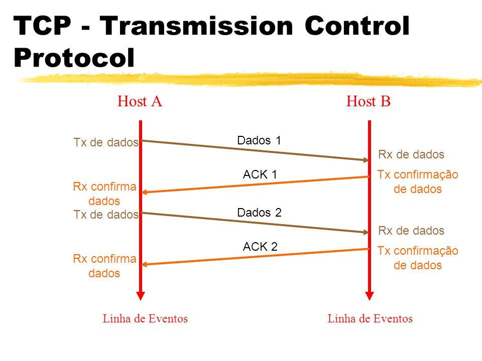 TCP - Transmission Control Protocol Host AHost B Linha de Eventos Dados 1 Tx de dados Rx de dados ACK 1 Rx confirma dados Tx confirmação de dados Dado