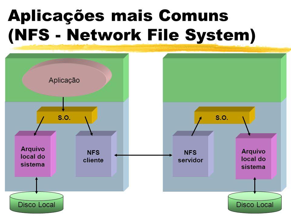 Aplicações mais Comuns (NFS - Network File System) S.O. Arquivo local do sistema NFS servidor Disco Local Aplicação S.O. Arquivo local do sistema NFS