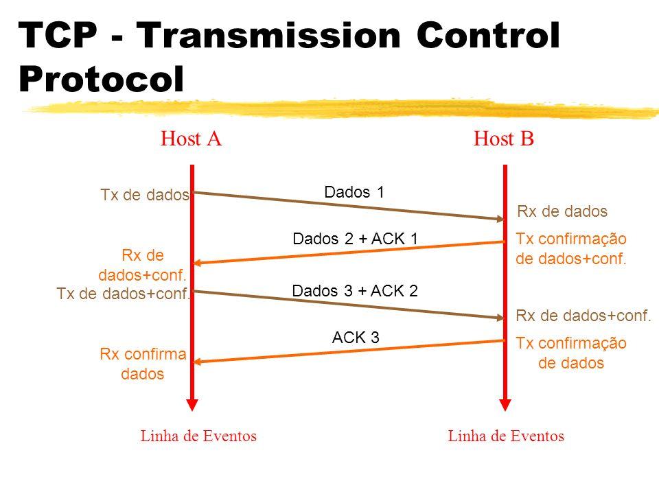 TCP - Transmission Control Protocol Host AHost B Linha de Eventos Dados 1 Tx de dados Rx de dados Dados 2 + ACK 1 Rx de dados+conf. Tx confirmação de
