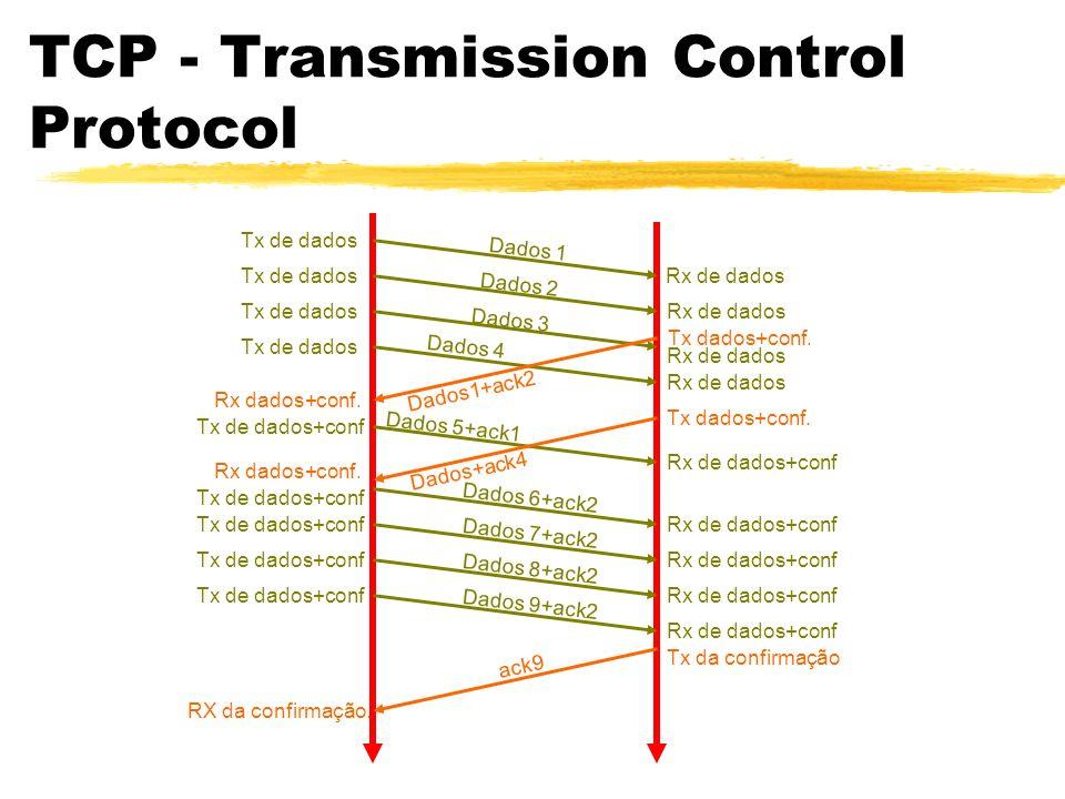 TCP - Transmission Control Protocol Dados 1 Tx de dados Rx de dados Dados 2 Tx de dados Rx de dados Dados 3 Tx de dados Rx de dados Dados 4 Tx de dado