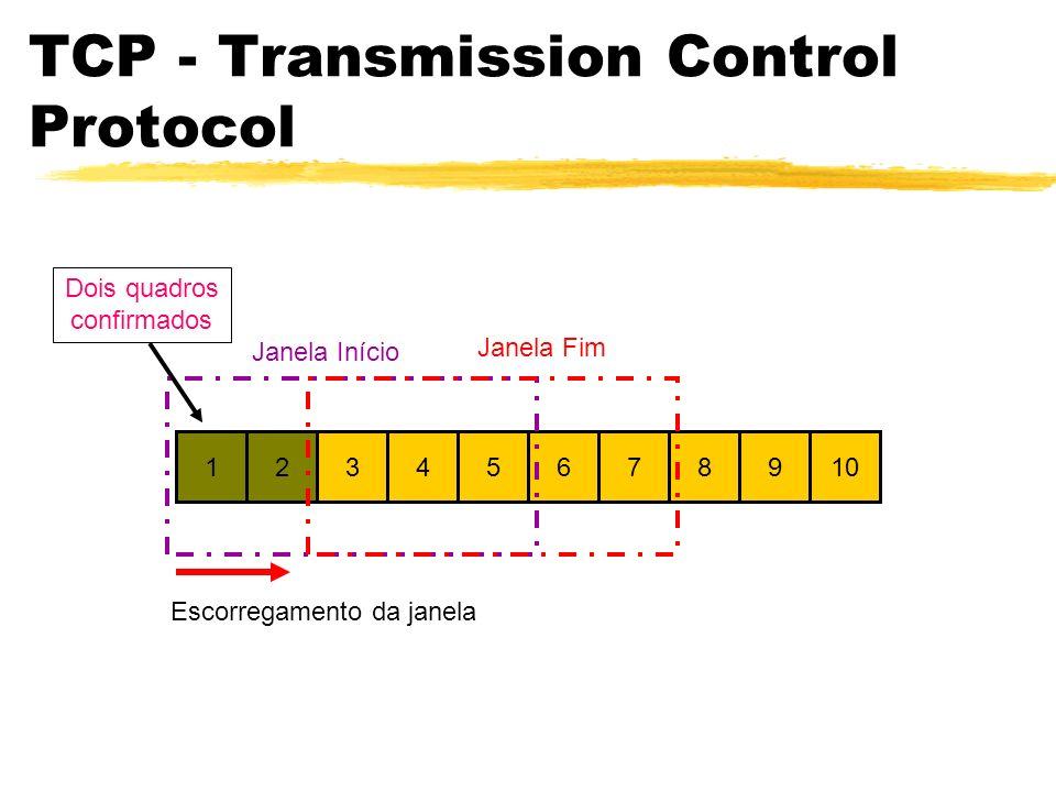 1234567891012 TCP - Transmission Control Protocol Janela Início Escorregamento da janela Janela Fim Dois quadros confirmados
