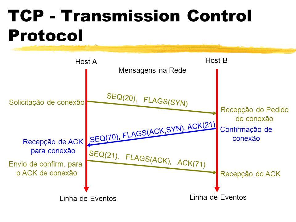 TCP - Transmission Control Protocol Host A Host B Linha de Eventos Mensagens na Rede SEQ(70), FLAGS(ACK,SYN), ACK(21) Confirmação de conexão Recepção