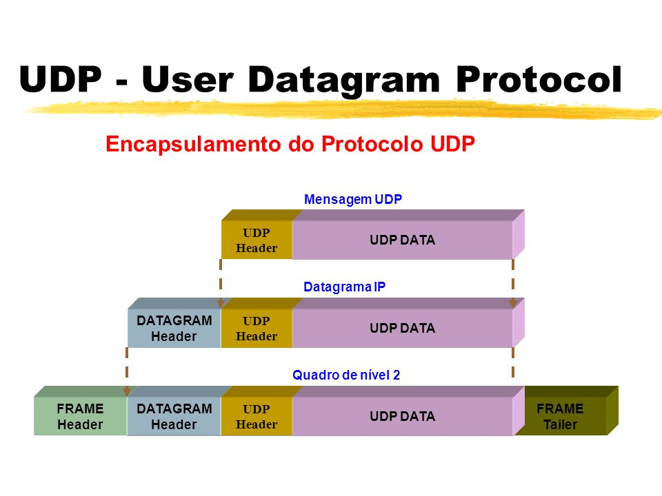 UDP - User Datagram Protocol Encapsulamento do Protocolo UDP UDP Header UDP DATA DATAGRAM Header DATAGRAM DATA Area UDP Header UDP DATAFRAME DATA Area