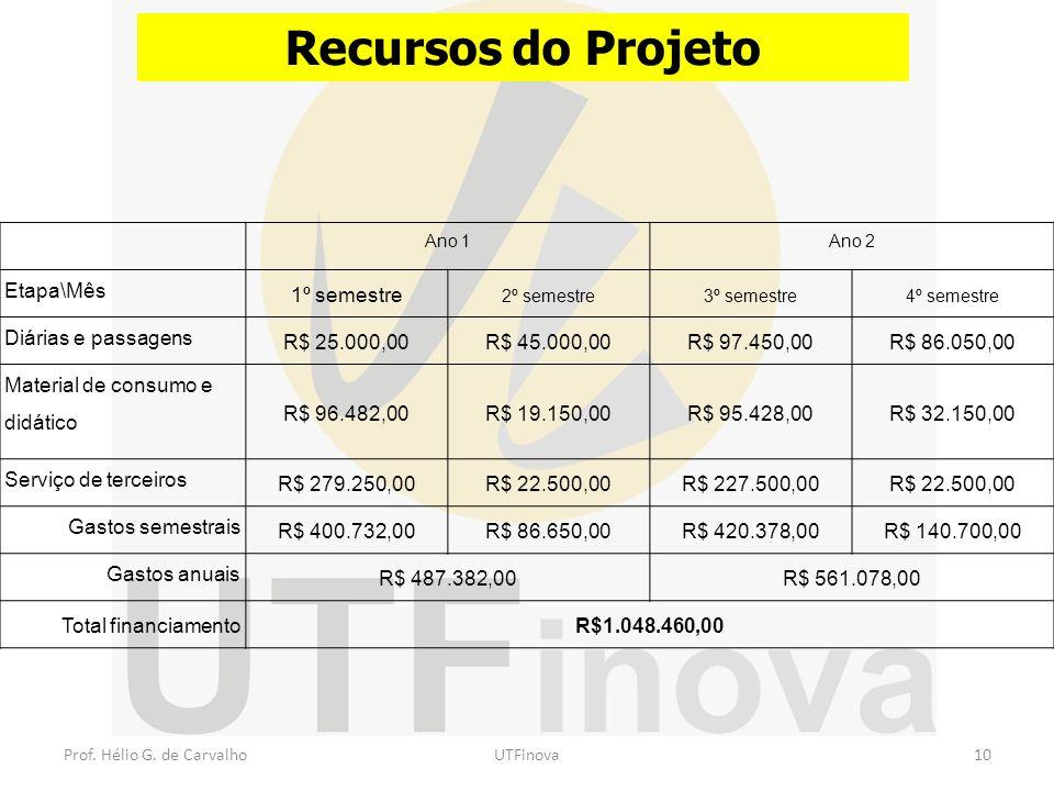 Prof. Hélio G. de CarvalhoUTFinova10 Recursos do Projeto Ano 1Ano 2 Etapa\Mês 1º semestre 2º semestre3º semestre4º semestre Diárias e passagens R$ 25.