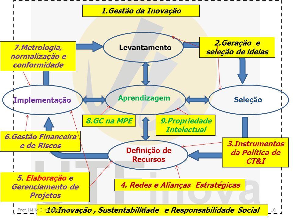 Aprendizagem Levantamento Definição de Recursos Seleção Implementação 1.Gestão da Inovação 10.Inovação, Sustentabilidade e Responsabilidade Social 2.G