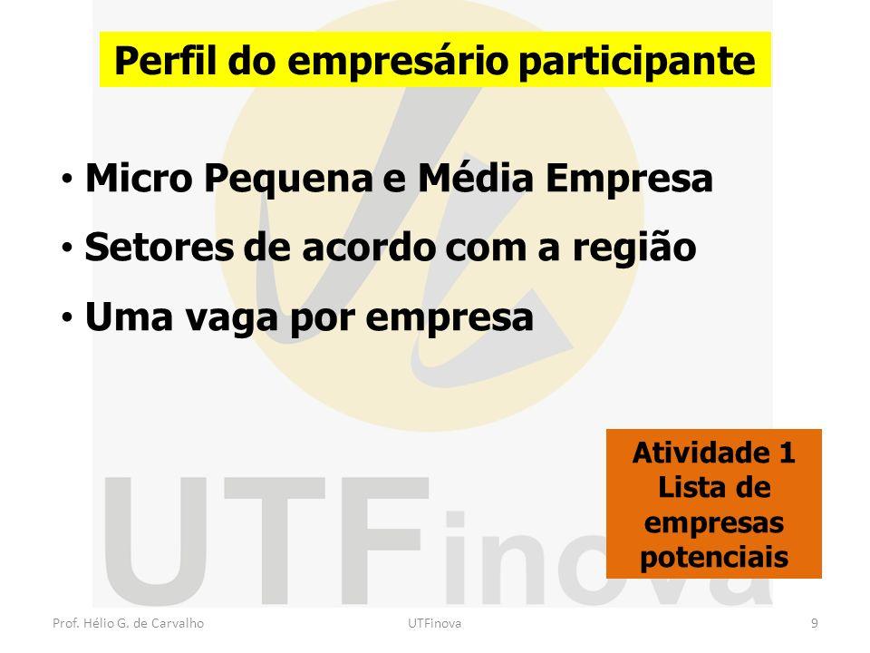Prof. Hélio G. de CarvalhoUTFinova9 Perfil do empresário participante Atividade 1 Lista de empresas potenciais Micro Pequena e Média Empresa Setores d