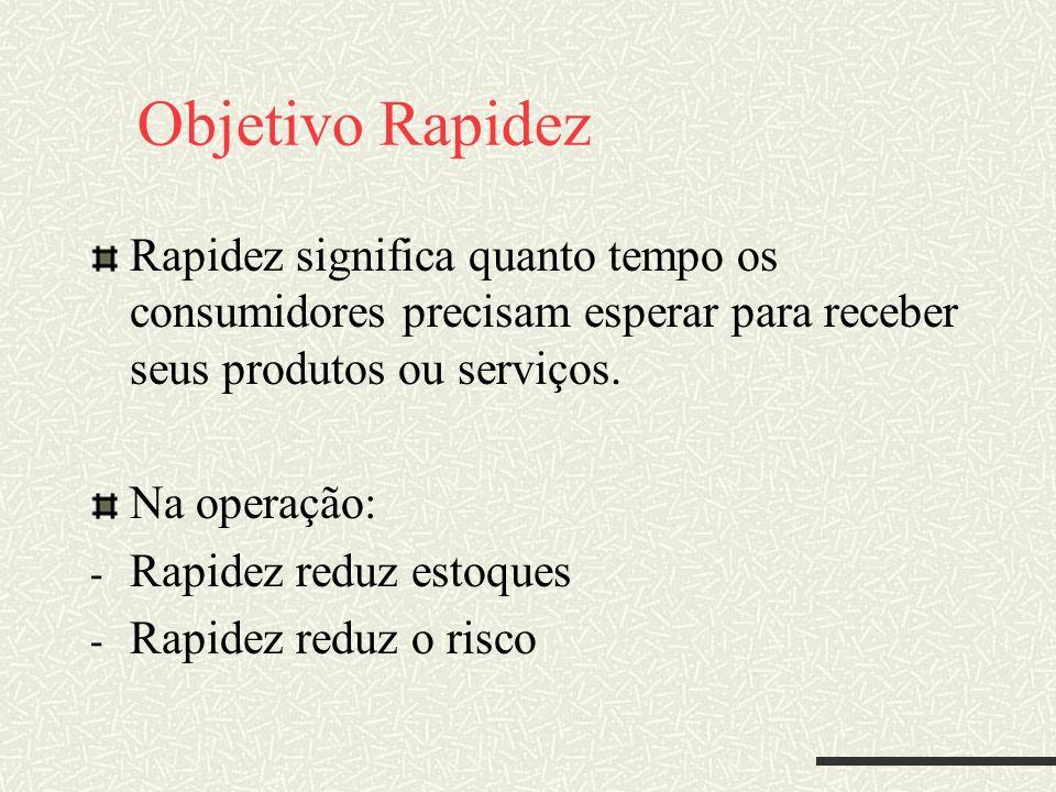 Objetivo Rapidez Rapidez significa quanto tempo os consumidores precisam esperar para receber seus produtos ou serviços. Na operação: - Rapidez reduz