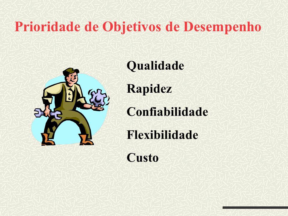 Prioridade de Objetivos de Desempenho Qualidade Rapidez Confiabilidade Flexibilidade Custo