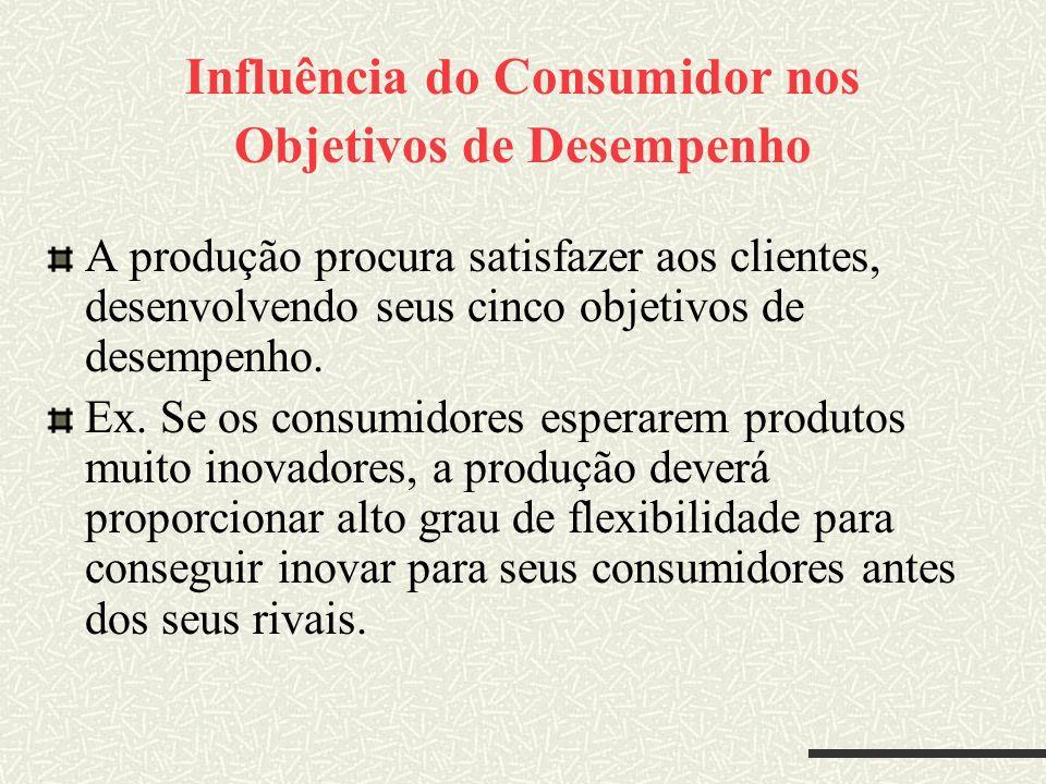 Influência do Consumidor nos Objetivos de Desempenho A produção procura satisfazer aos clientes, desenvolvendo seus cinco objetivos de desempenho. Ex.