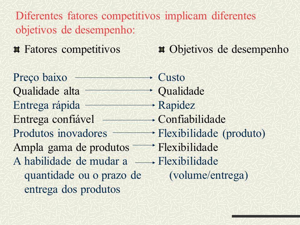 Diferentes fatores competitivos implicam diferentes objetivos de desempenho: Fatores competitivos Preço baixo Qualidade alta Entrega rápida Entrega co