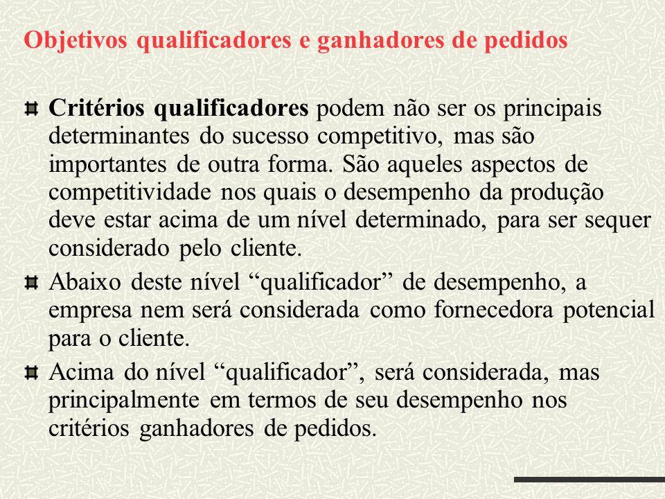 Objetivos qualificadores e ganhadores de pedidos Critérios qualificadores podem não ser os principais determinantes do sucesso competitivo, mas são im