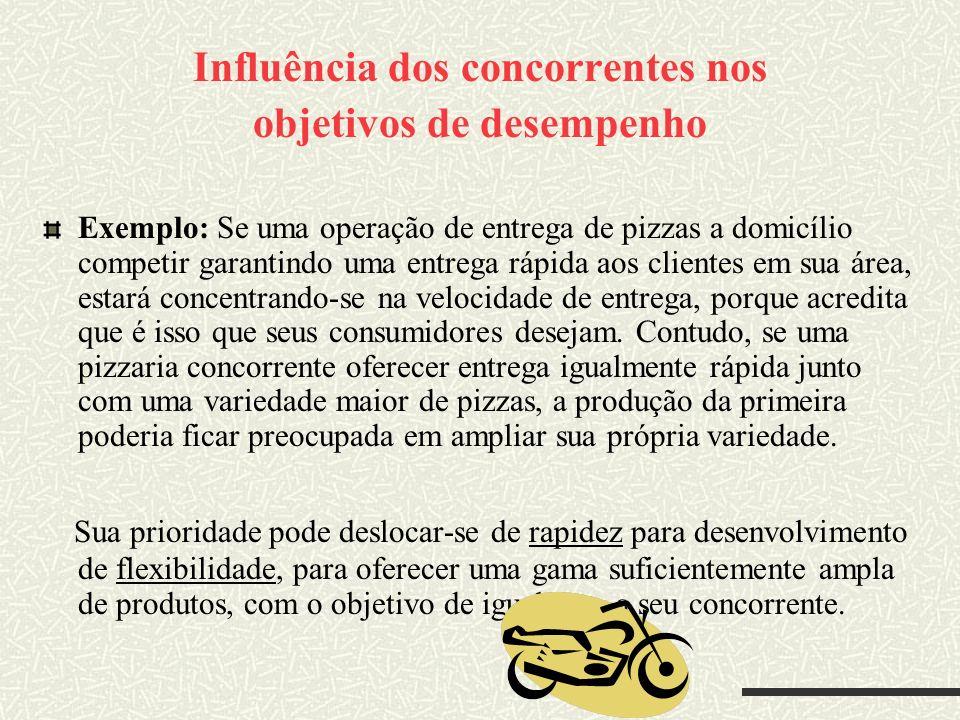Influência dos concorrentes nos objetivos de desempenho Exemplo: Se uma operação de entrega de pizzas a domicílio competir garantindo uma entrega rápi