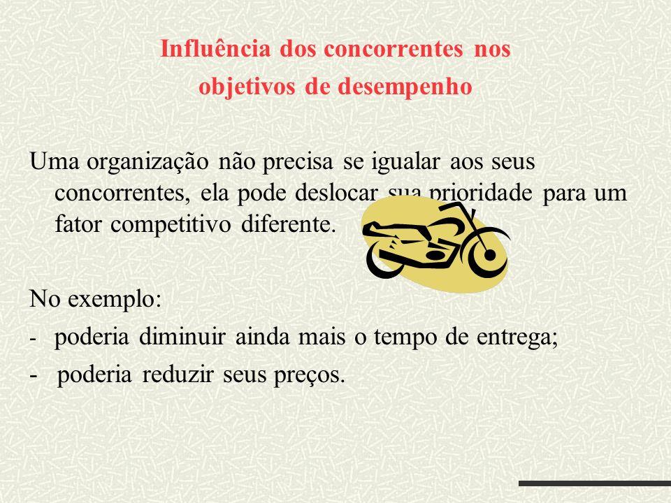 Influência dos concorrentes nos objetivos de desempenho Uma organização não precisa se igualar aos seus concorrentes, ela pode deslocar sua prioridade