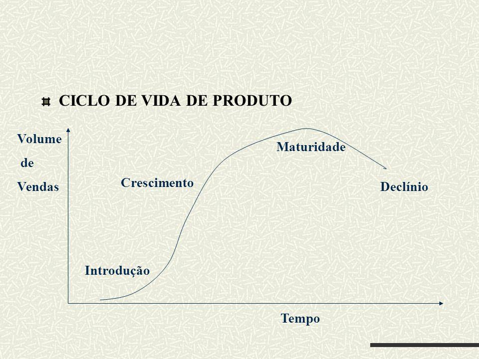CICLO DE VIDA DE PRODUTO Introdução Crescimento Maturidade Declínio Tempo Volume de Vendas