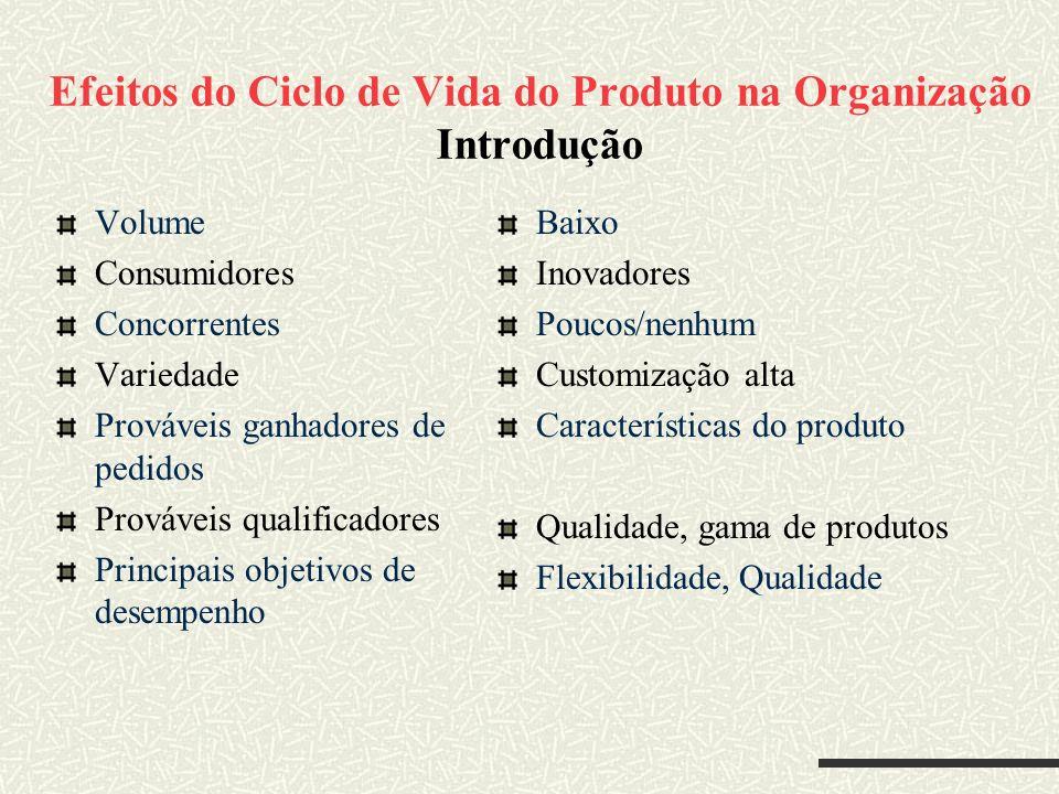 Efeitos do Ciclo de Vida do Produto na Organização Introdução Volume Consumidores Concorrentes Variedade Prováveis ganhadores de pedidos Prováveis qua