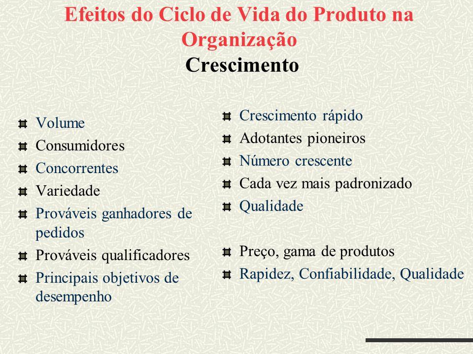 Efeitos do Ciclo de Vida do Produto na Organização Crescimento Volume Consumidores Concorrentes Variedade Prováveis ganhadores de pedidos Prováveis qu