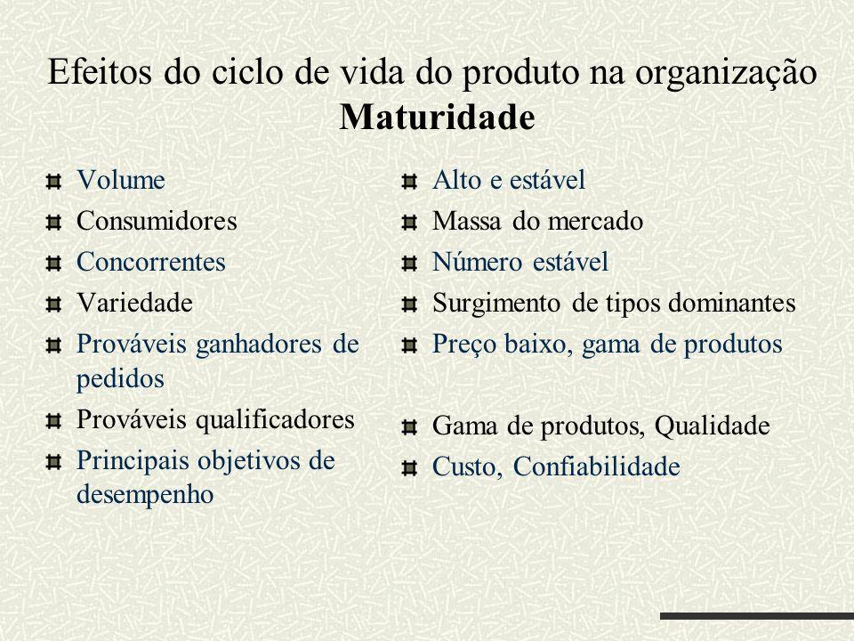 Efeitos do ciclo de vida do produto na organização Maturidade Volume Consumidores Concorrentes Variedade Prováveis ganhadores de pedidos Prováveis qua