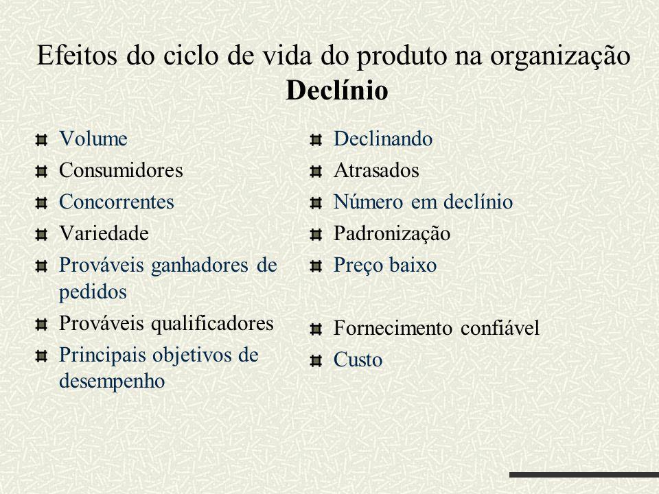 Efeitos do ciclo de vida do produto na organização Declínio Volume Consumidores Concorrentes Variedade Prováveis ganhadores de pedidos Prováveis quali