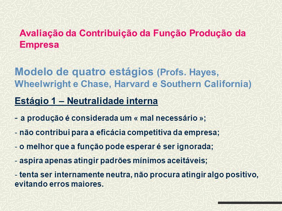 Avaliação da Contribuição da Função Produção da Empresa Modelo de quatro estágios (Profs. Hayes, Wheelwright e Chase, Harvard e Southern California) E
