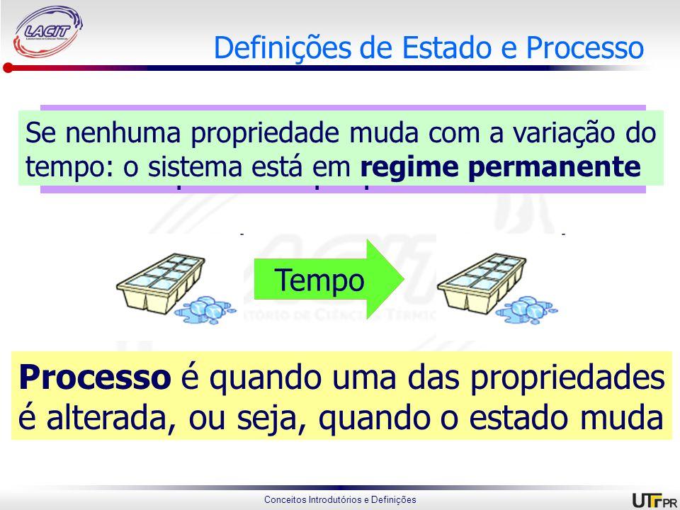 Conceitos Introdutórios e Definições Definições de Estado e Processo Estado é uma condição de um sistema descrito por suas propriedades Processo Proce