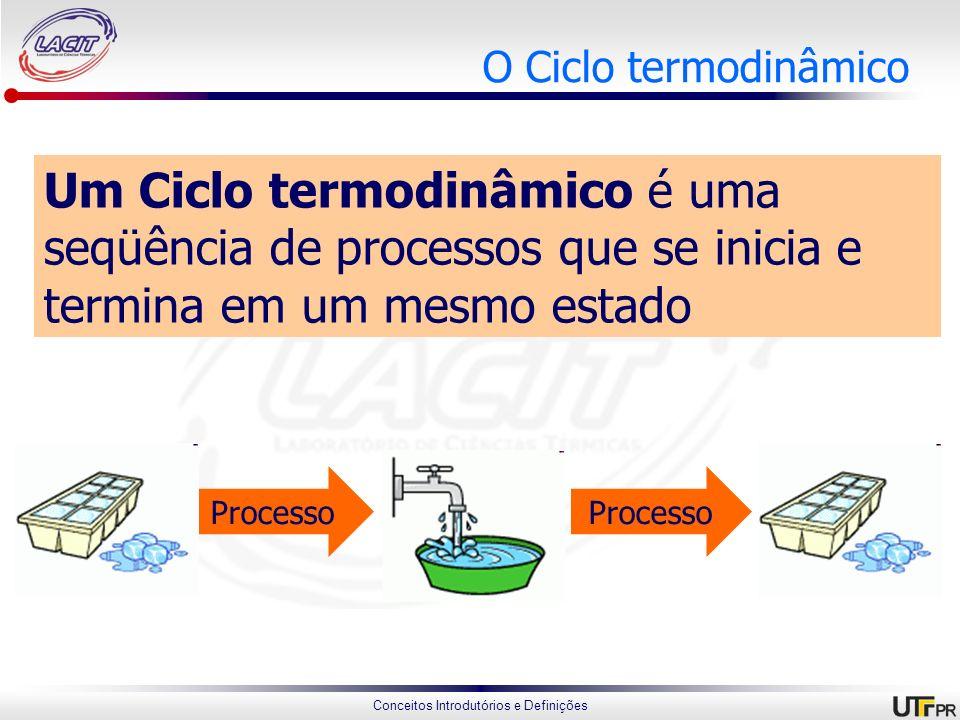 Conceitos Introdutórios e Definições O Ciclo termodinâmico Um Ciclo termodinâmico é uma seqüência de processos que se inicia e termina em um mesmo est