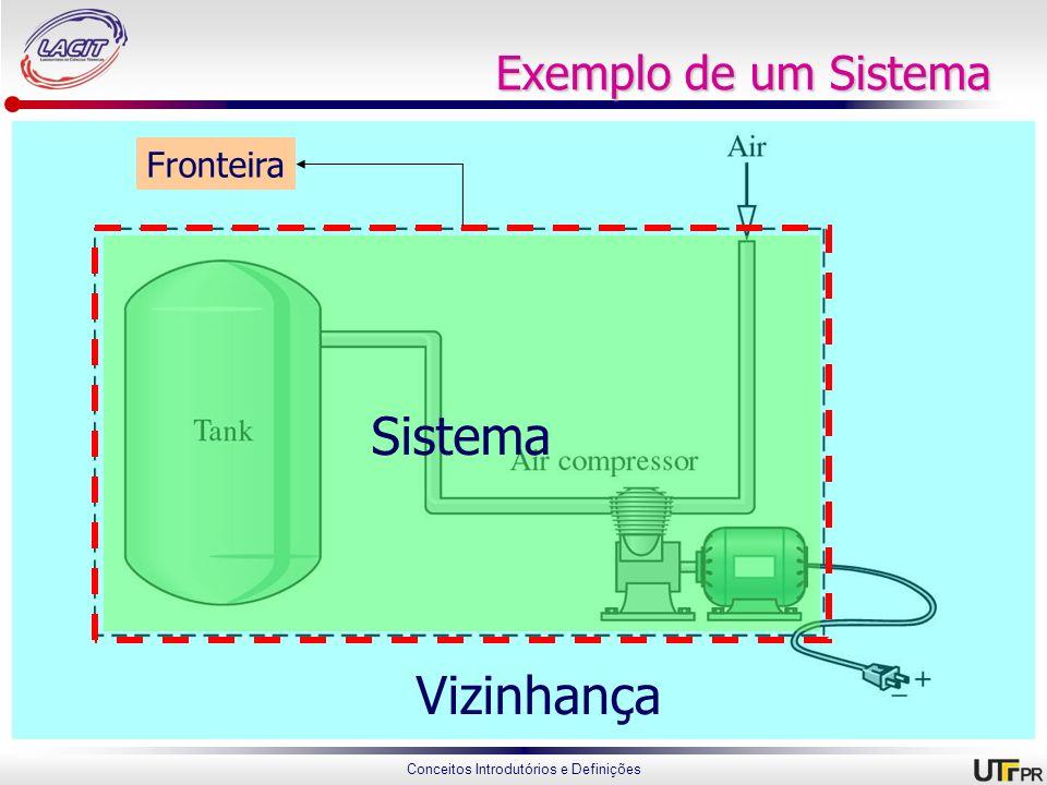 Conceitos Introdutórios e Definições Sistema Exemplo de um Sistema Fronteira Vizinhança