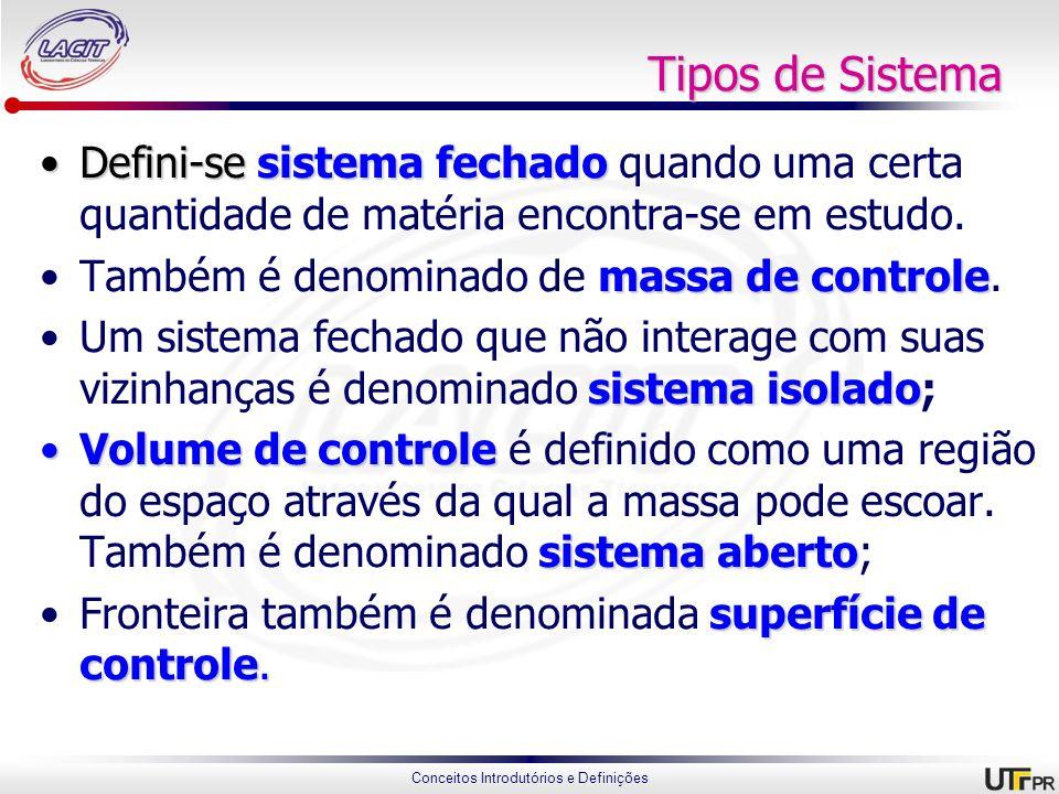 Conceitos Introdutórios e Definições Exemplos de tipos de sistemas Sistema fechado (massa de controle) Volume de controle (sistema aberto)