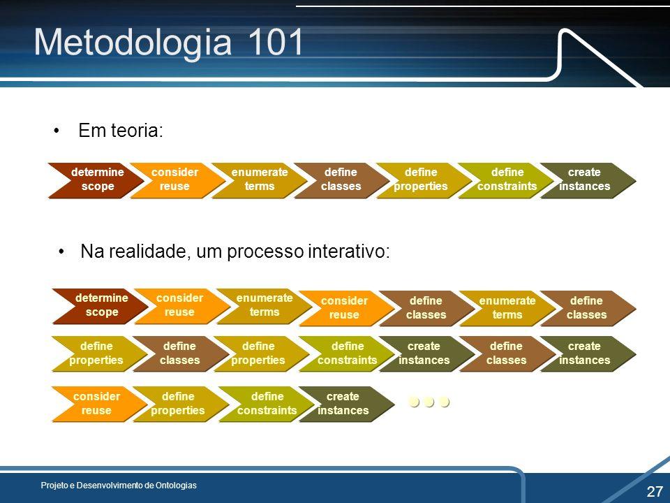 Metodologia 101 Em teoria: Projeto e Desenvolvimento de Ontologias 27 determine scope consider reuse enumerate terms define classes define properties