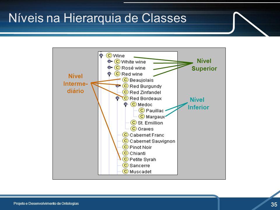 Níveis na Hierarquia de Classes Projeto e Desenvolvimento de Ontologias 35 Nível Interme- diário Nível Superior Nível Inferior