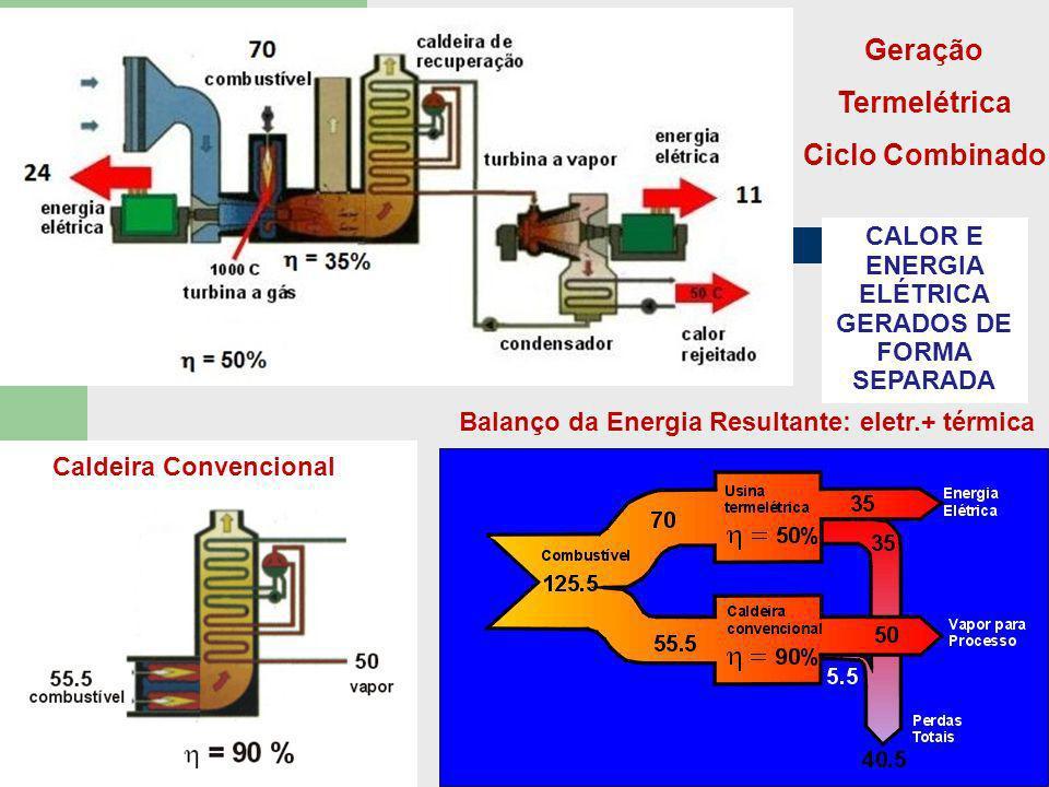Geração Termelétrica Ciclo Combinado Caldeira Convencional Balanço da Energia Resultante: eletr.+ térmica CALOR E ENERGIA ELÉTRICA GERADOS DE FORMA SE